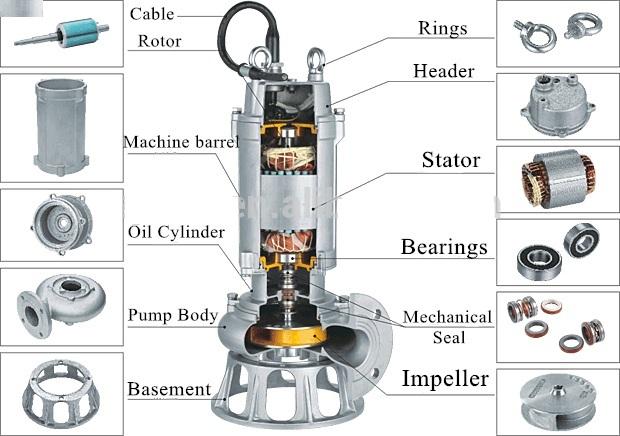 Bơm chìm nước thải WQP 150WQP180-16-18.5